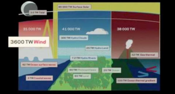 Saul Griffith's TED Talk on Wind Power