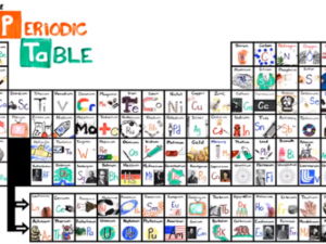 The NEW Periodic Table Song